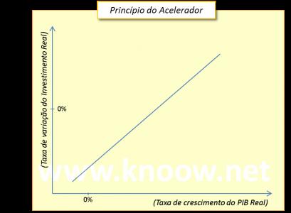 principio-do-acelerador