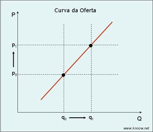 curvadaoferta