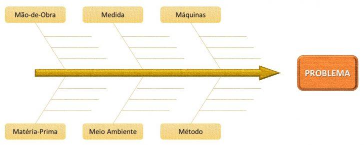 Diagrama Causa Efeito