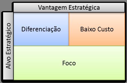 vantagem_competitiva