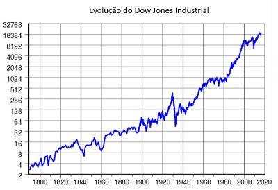 Dow Jones Industrial