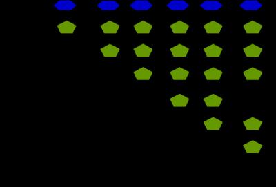 Figura 2 – A sacarose (açúcar de mesa), os frutooligossacarídeos e a inulina são constituídos por resíduos de frutose (mais precisamente fructofuranose) com diferentes graus de polimerização e por um resíduo de glucose (mais precisamente glucopiranose) terminal. Os fructoligossacarídeos são β-D-frutanos com grau de polimerização entre 2 e 10 enquanto que o grau de polimerização da inulina varia entre 10 a 60.