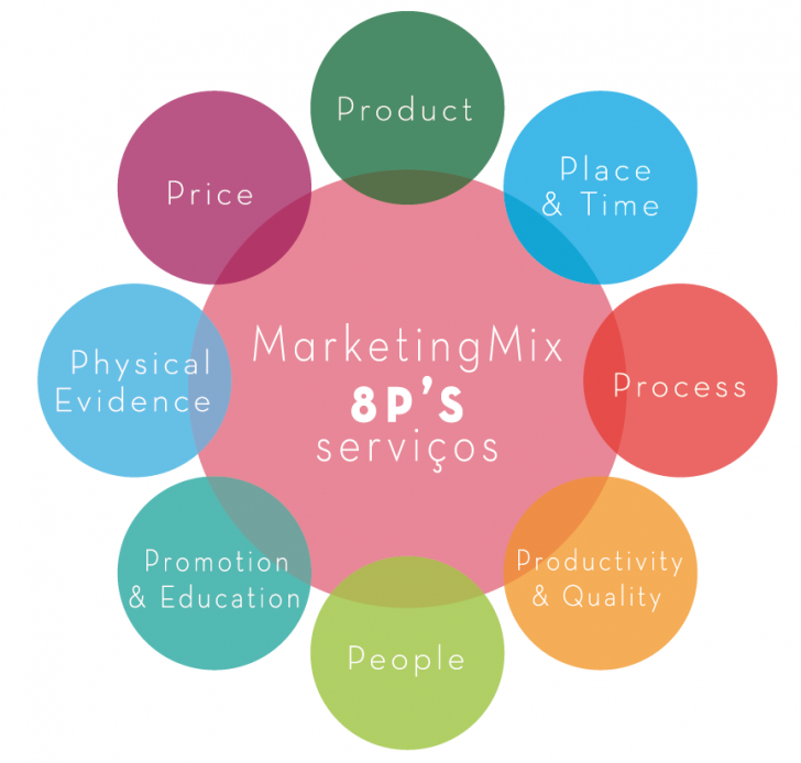8ps of services marketing - College paper Sample