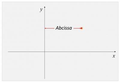 Abcissa