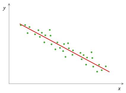 Correlação Linear Negativa