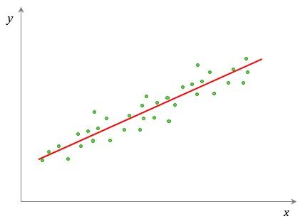 Correlação Linear Positiva