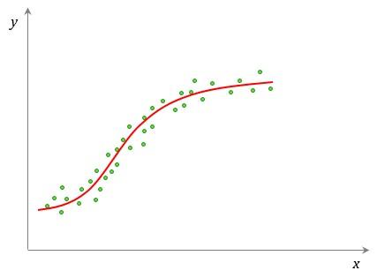 Correlação Não Linear