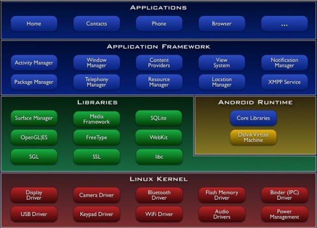 Figura 1 - Arquitetura da plataforma Android