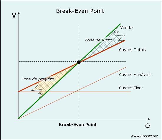 breakevenpoint