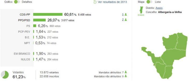 autarquicas-2017-albergavelha-result