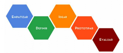 proceso-design-thinking