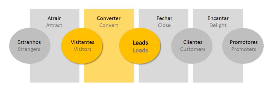 Lead em marketing