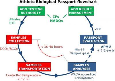passaporte biologico ama wada agencia mundial anti doping dopagem sergio ribeiro alberto contador chris froome sergio henao sky adams